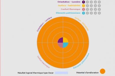 Évaluation et potentialités architecturales et écologiques d'un logement
