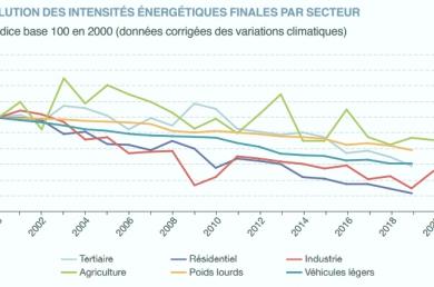 Evolution intensité énergétique par secteur