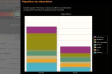 Capture du graphique des déperditions en rénovation (cliquez pour agrandir)