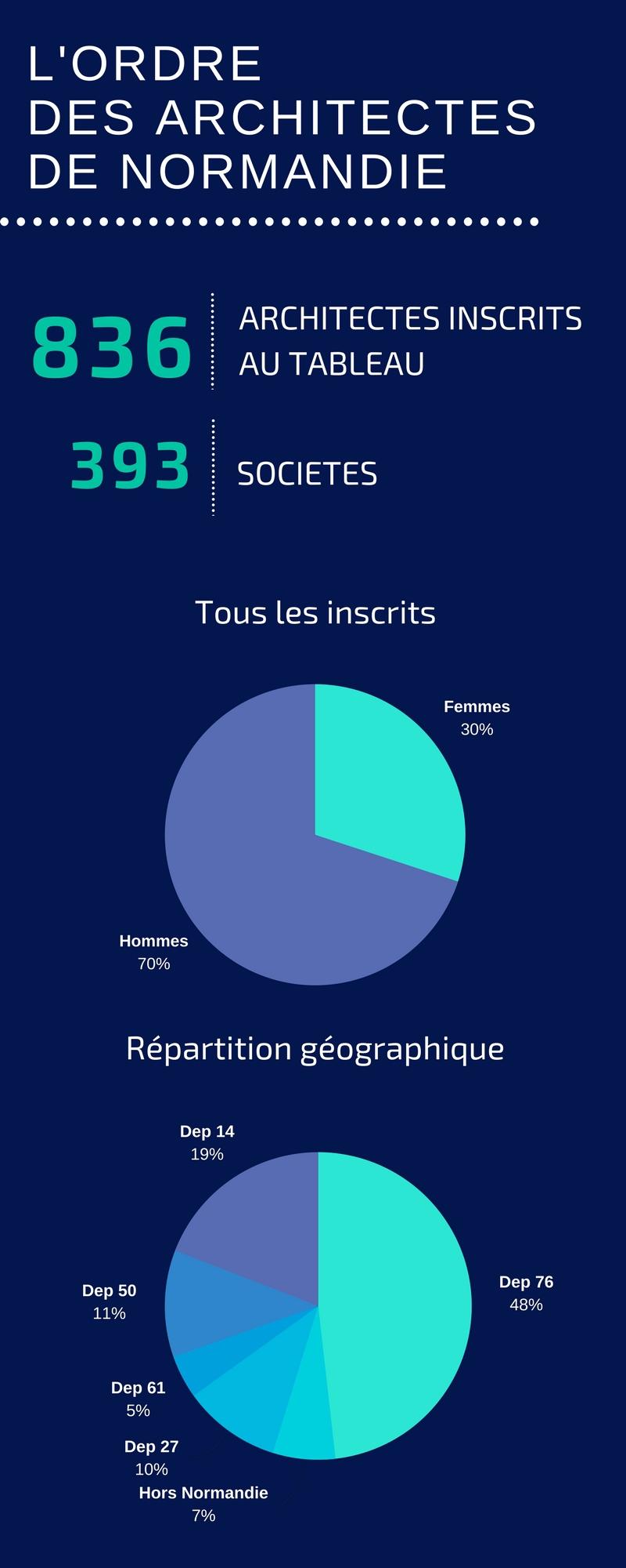 chiffres_clesordre_des_architectes_de_normandie_2.jpg