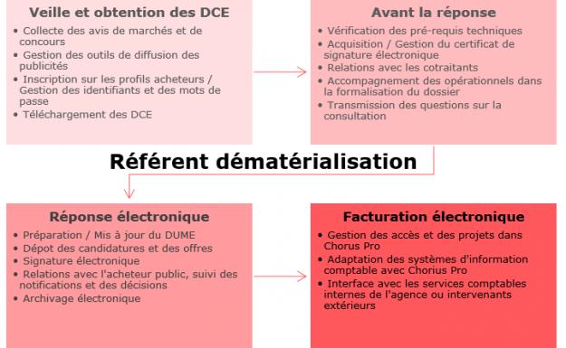 Cap Sur La Dematerialisation Complete De La Commande Publique